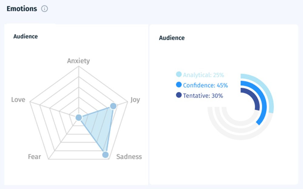 Maps of Sentiment and Emotions